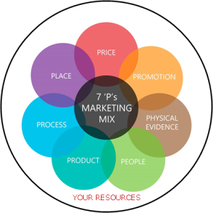 7 Ps marketing mix