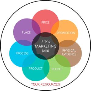 7 Ps marketing mix